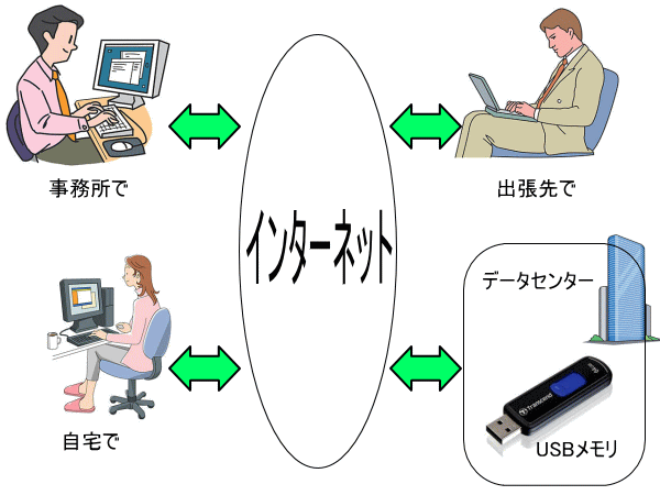 クラウドイメージ