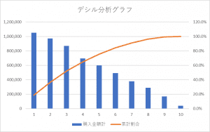 デシル分析グラフ